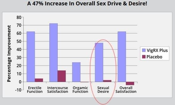 Increase In Overall Sex Drive & Desire